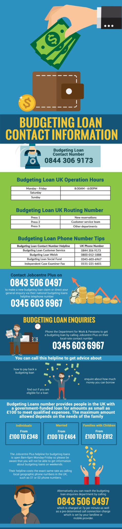 Budgeting loan numbers