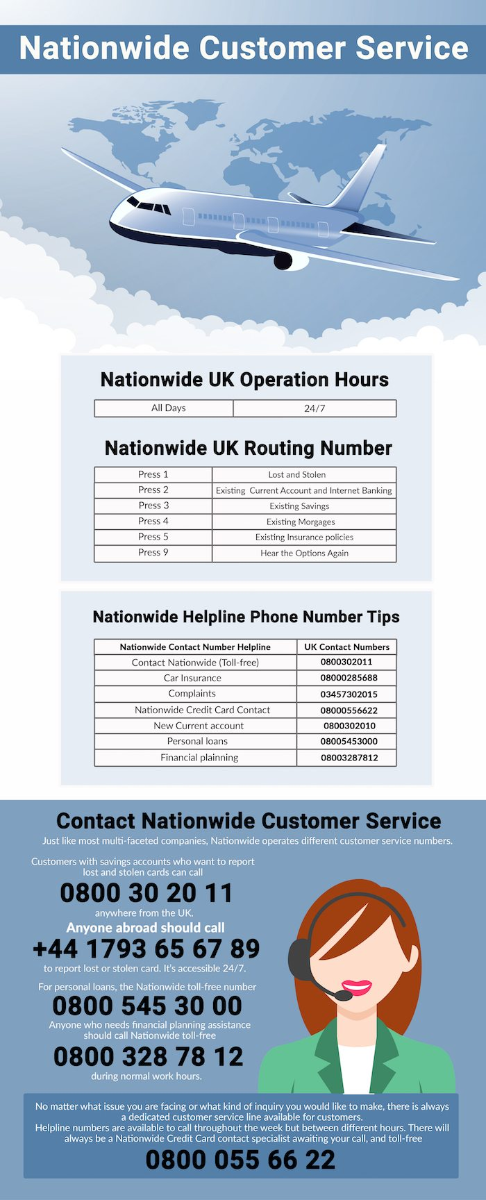 Nationwide UK phone numbers