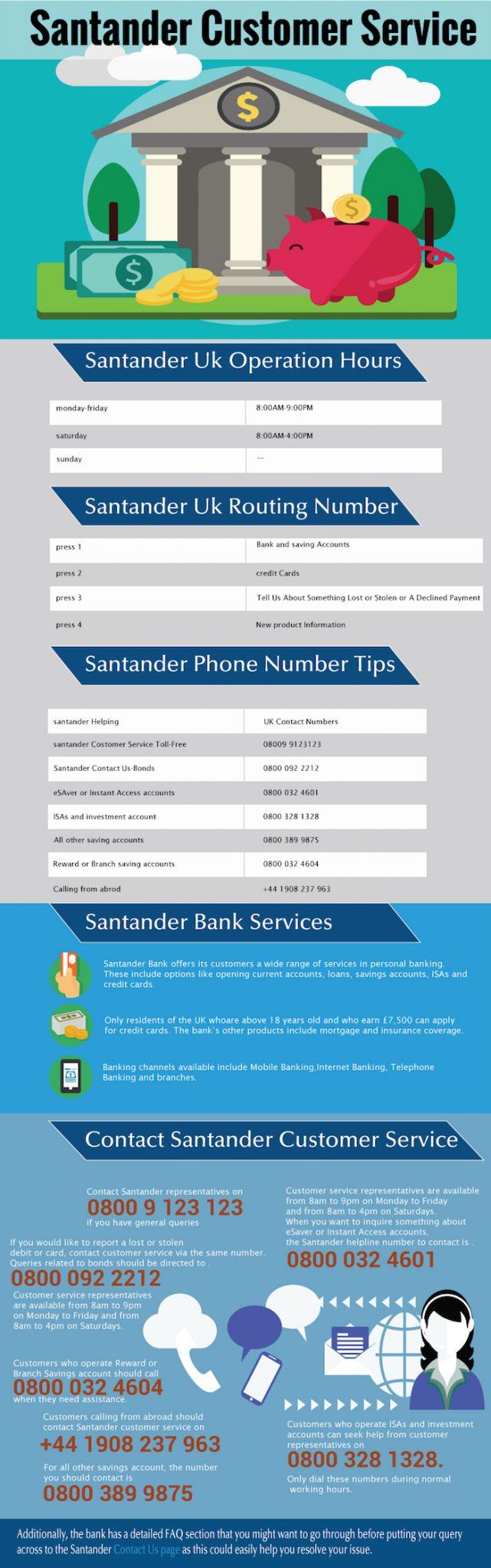 Santander contact numbers UK