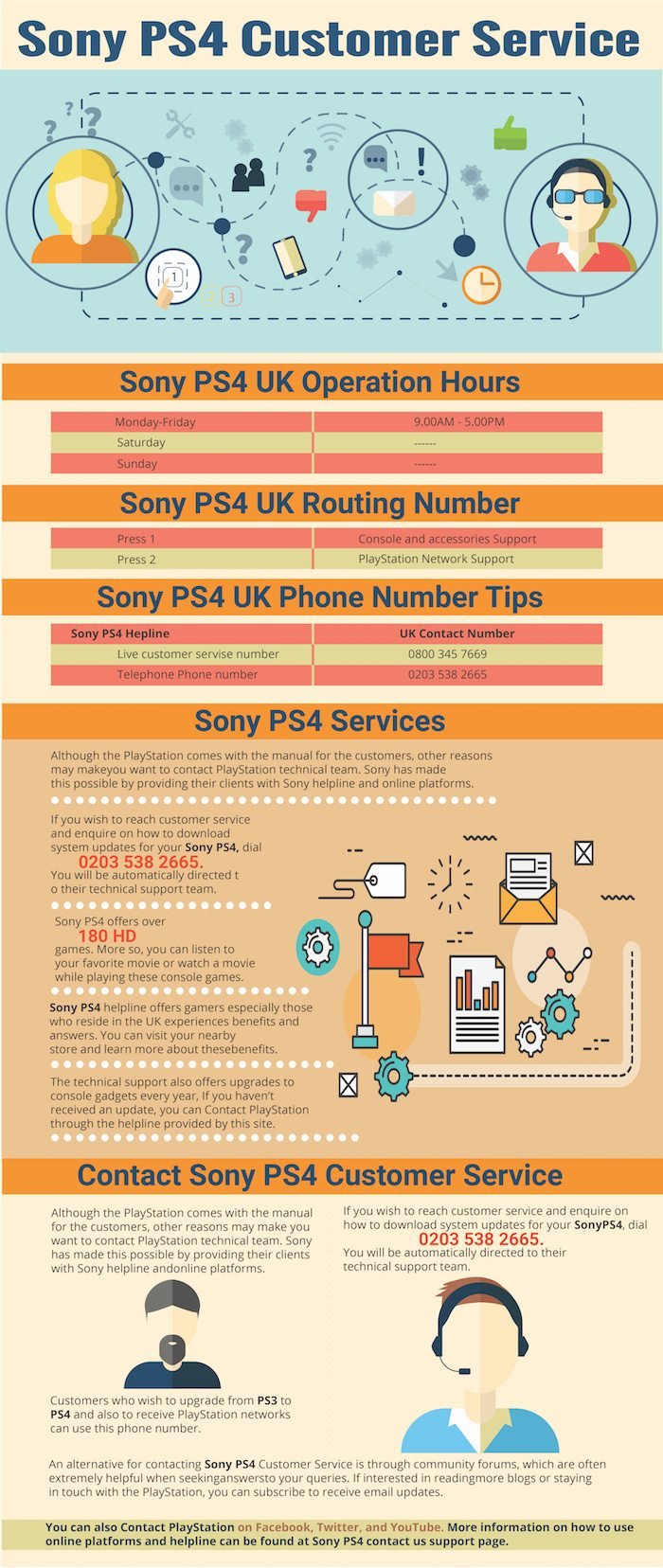 PlayStation Contact Numbers