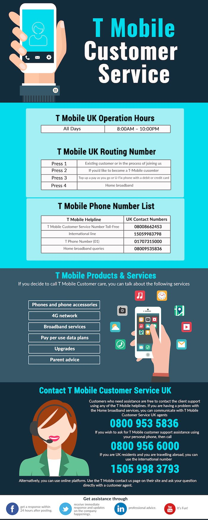 T-Mobile Numbers (Working) | Dial the Updated Number on ...