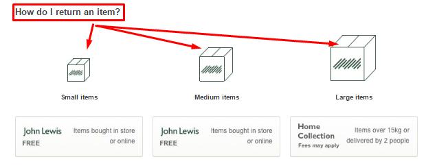 John Lewis Contact Helpline