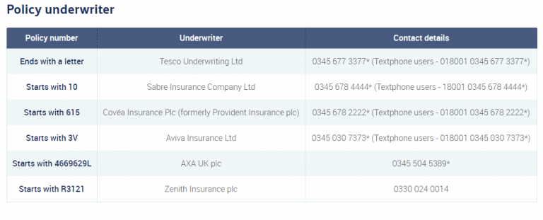 Tesco Car Insurance Contact Number - Call on 0025299011075