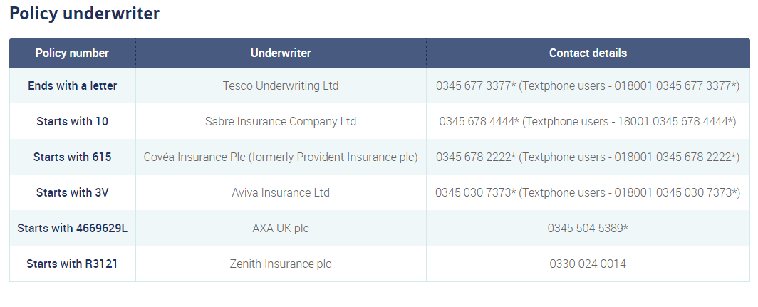 Tesco Policy Underwriters Contact Numbers